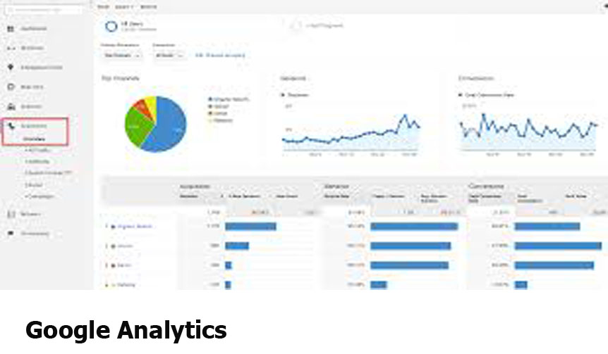 Google Analytics - Get Started On Google Analytics