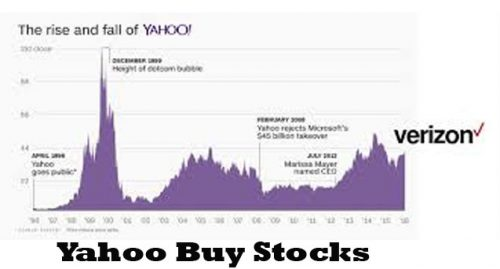 Yahoo Buy Stocks - How to Use the Yahoo Buy Stocks