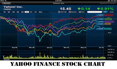 Yahoo Finance Stock Chart - Yahoo Finance Summary