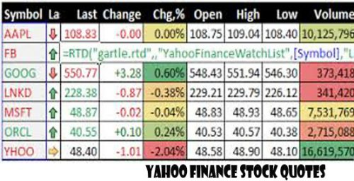 Yahoo Finance Stock Quotes - What is Yahoo Finance