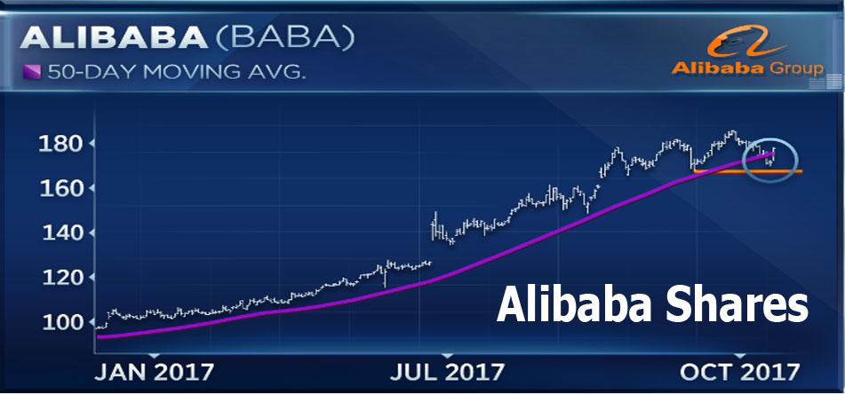 Alibaba Shares - How to Buy Stocks from Alibaba