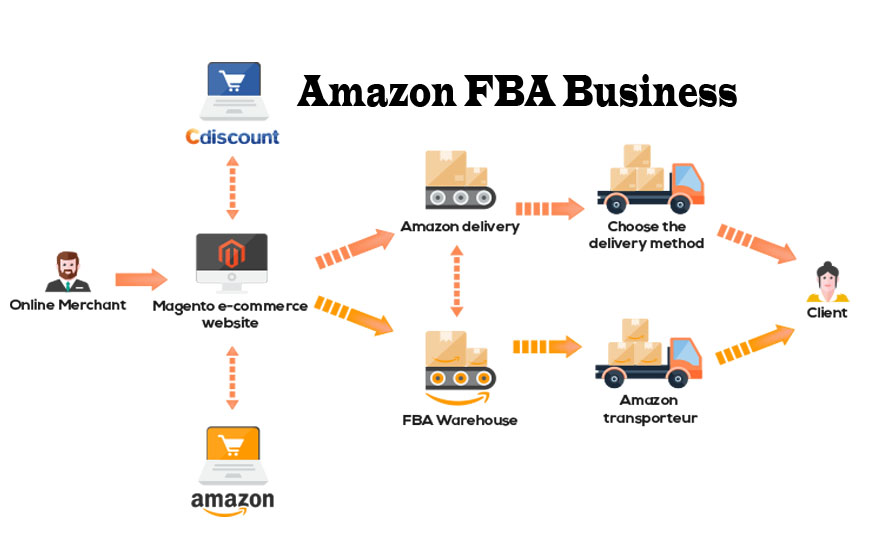 how to start amazon fba business